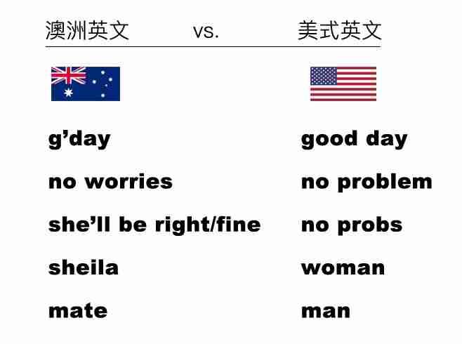 澳式英文與美式英文的差異