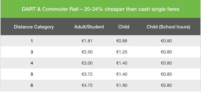愛爾蘭交通攻略你一定要知道的交通工具